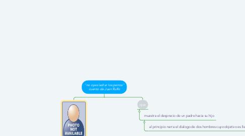 """Mind Map: """"no oyes ladrar los perros"""" cuento de Juan Rulfo"""