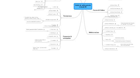 Mind Map: Outils de veille gratuits COLLECTE