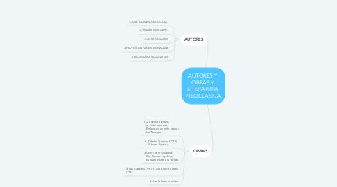 Mind Map: AUTORES Y  OBRAS Y  LITERATURA  NEOCLASICA
