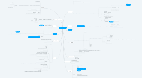 Mind Map: Infecciones virales