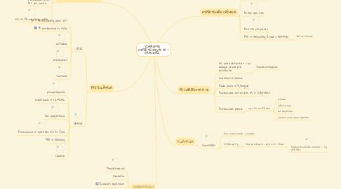 Mind Map: SÍNDROMES HIPERTENSIVAS DA GRAVIDEZ