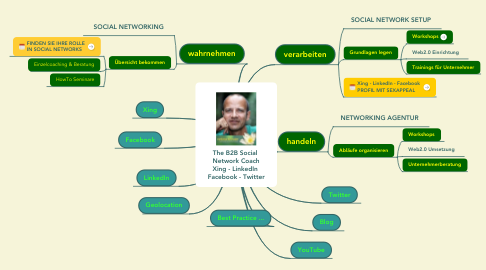 Mind Map: The B2B Social  Network Coach Xing - LinkedIn  Facebook - Twitter