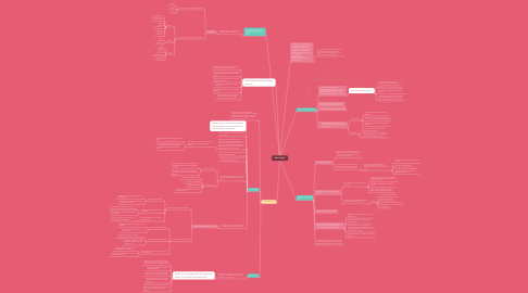 Mind Map: Marco Legal
