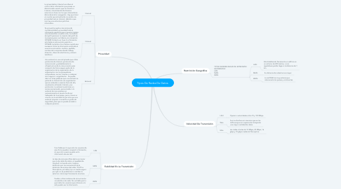 Mind Map: Tipos De Redes De Datos.