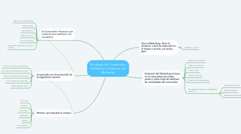 Mind Map: Psicologia del Consumidor, Marketing y Evolucion del Marketing
