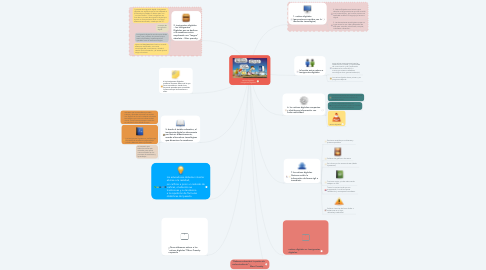 Mind Map: nativos digitales - inmigrantes digitales.