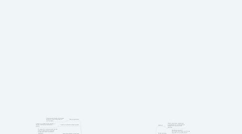 Mind Map: FUNDAMENTOS DE NEGOCIACIÓN