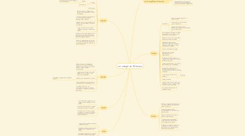 Mind Map: Los códigos de Justiniano