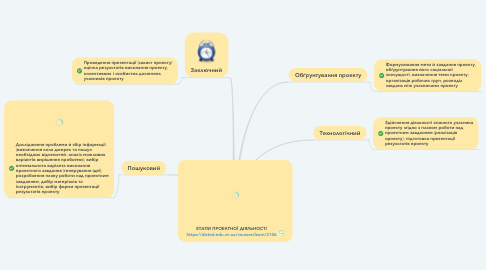 Mind Map: ЕТАПИ ПРОЕКТНОЇ ДІЯЛЬНОСТІ https://disted.edu.vn.ua/courses/learn/3106