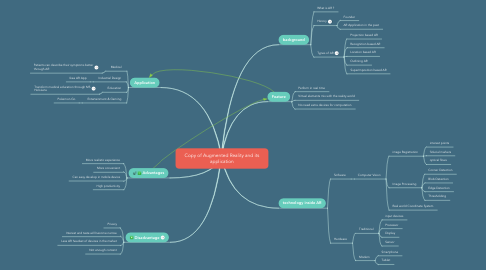 Mind Map: Copy of Augmented Reality and its application