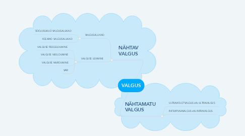 Mind Map: VALGUS