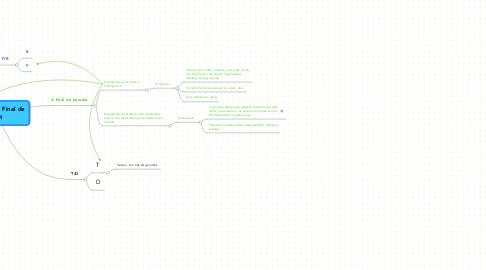 Mind Map: Oclusions a Final de Mot