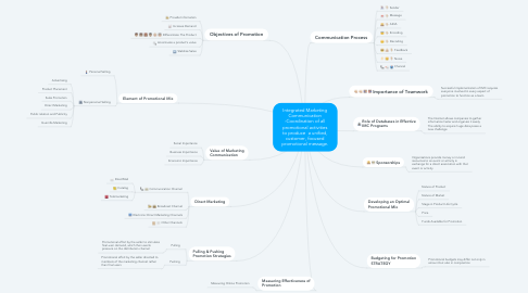 Mind Map: Integrated Marketing Communication -Coordination of all promotional activities to produce  a unified, customer, focused promotional message.
