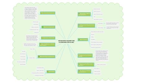 Mind Map: INTEGRATED MARKETING COMMUNICATION (IMC)