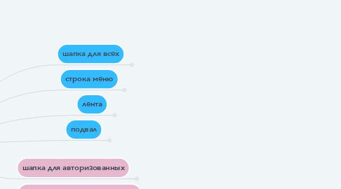 Mind Map: веб сайт