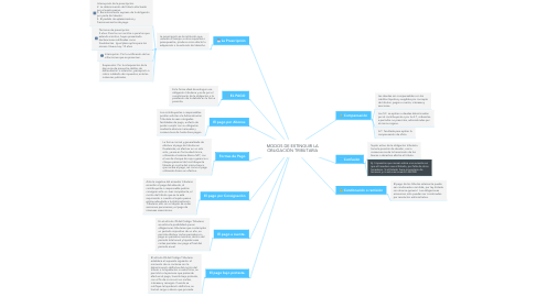 Mind Map: MODOS DE EXTINGUIR LA OBLIGACIÓN TRIBUTARIA