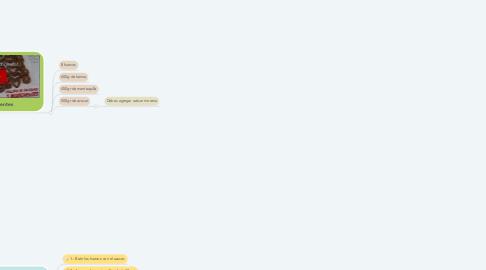 Mind Map: Pastel de chocolate