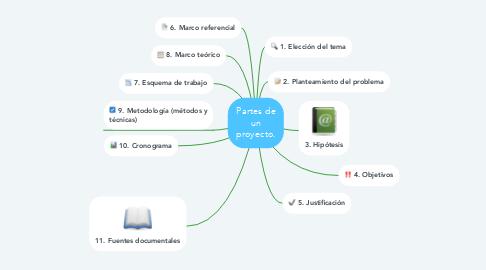 Mind Map: Partes de un proyecto.