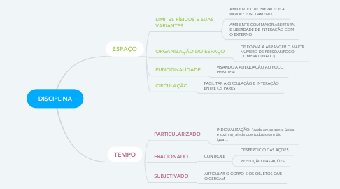 Mind Map: DISCIPLINA