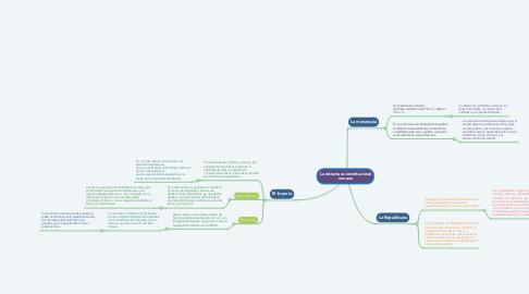 Mind Map: La estructura constitucional romana