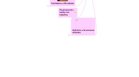 Mind Map: Síntese de introdução a informática