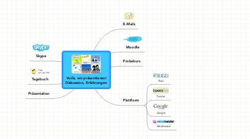 Mind Map: Voilà, wir präsentieren! Diskussion, Erfahrungen