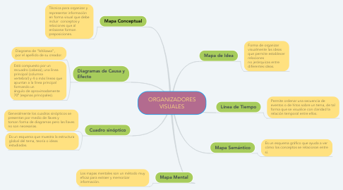 Mind Map: ORGANIZADORES VISUALES