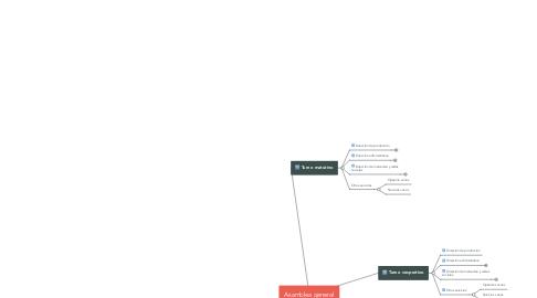 Mind Map: Asamblea general