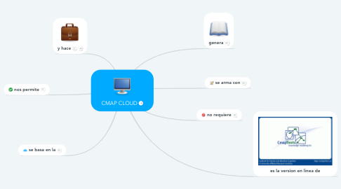 Mind Map: CMAP CLOUD