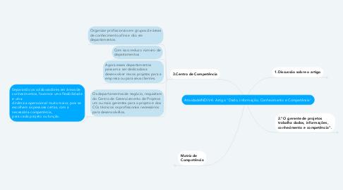 """Mind Map: AtividadeINDIV-4: Artigo """"Dado, Informação, Conhecimento e Competência"""""""