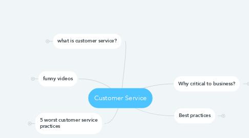 Mind Map: Customer Service