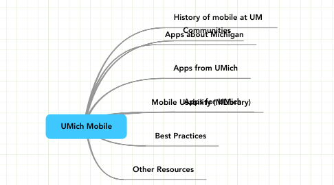 Mind Map: UMich Mobile
