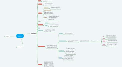 Mind Map: ESTRUCTURA CONSTITUCIONAL ROMANA