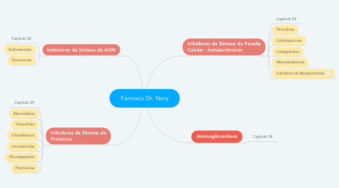 Mind Map: Farmaco Dr. Nery