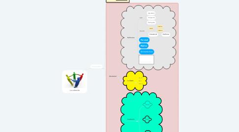 Mind Map: La cohesión