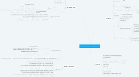 Mind Map: UNIDAD II DERECHO CIVIL FAMILIA