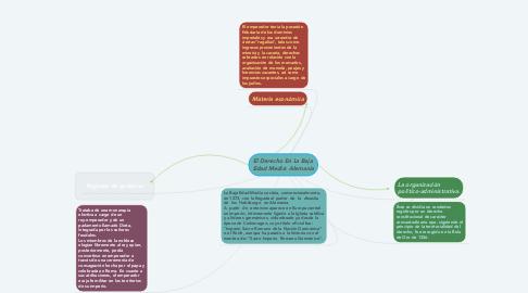 Mind Map: El Derecho En La Baja  Edad Media: Alemania