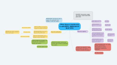 Mind Map: SPress Space or double-click to editUJEITO, PREDICADO E  SEUS TIPOS