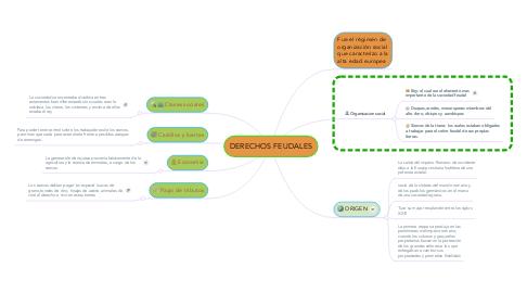 Mind Map: DERECHOS FEUDALES
