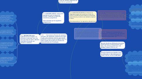 Mind Map: TEXTUALIDADFormas de manifestación informativa y comunicativa, donde se establecen términos relacionados y relacionables que permiten dar continuidad a la información de un texto.
