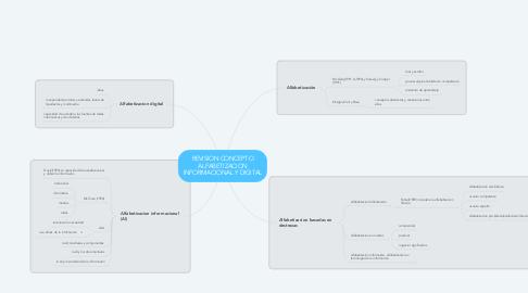 Mind Map: REVISION CONCEPTO ALFABETIZACION INFORMACIONAL Y DIGITAL