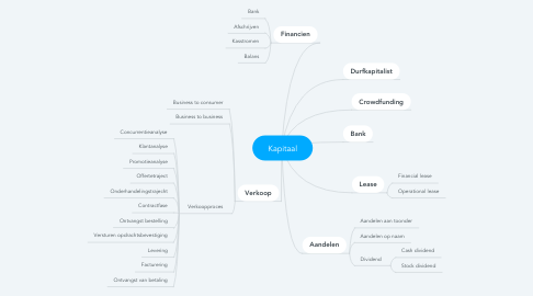 Mind Map: Kapitaal