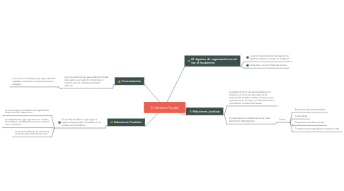 Mind Map: El derecho feudal