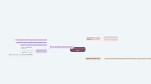 Mind Map: Menetapkan Kurs Mata Uang
