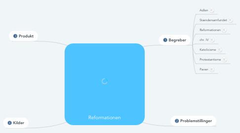 Mind Map: Reformationen