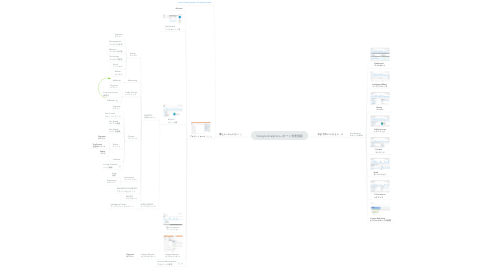 Mind Map: Google Analytics レポート管理画面