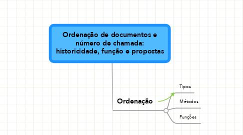 Mind Map: Ordenação de documentos e número de chamada: historicidade, função e propostas