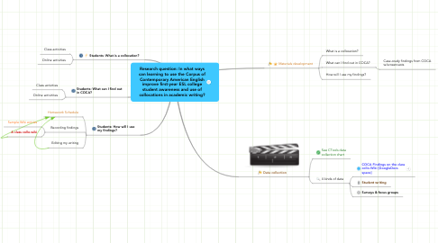 Mind Map: Research question: In what ways can learning to use the Corpus of Contemporary American English improve first-year ESL college student awareness and use of collocations in academic writing?