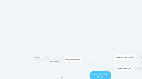 Mind Map: Manager Coaching Needs