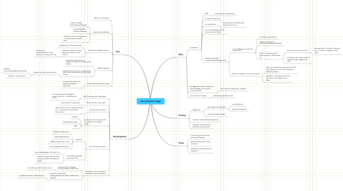 Mind Map: IoC containers usage